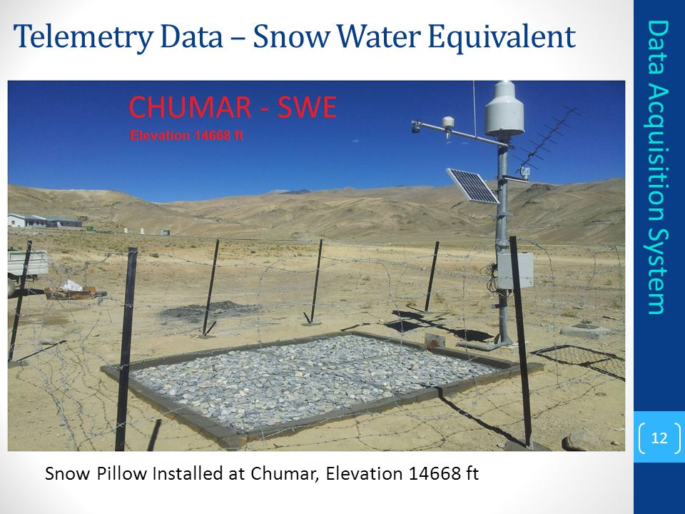 Telemetry Data – Snow Water Equivalent