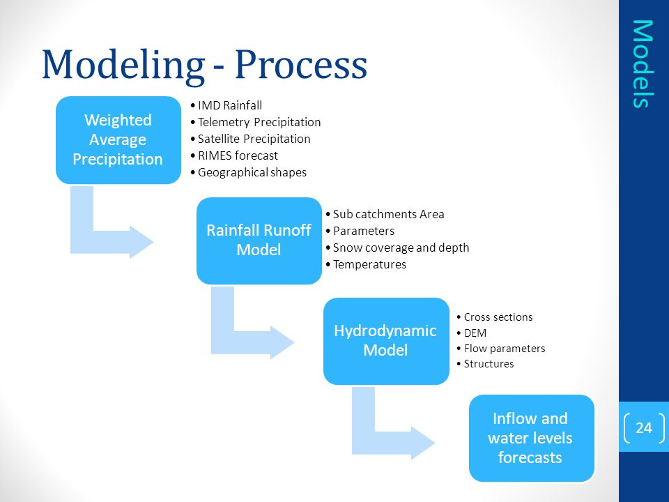 Modeling - Process Models IMD Rainfall Telemetry Precipitation