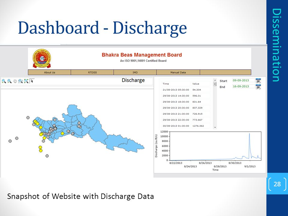 Dashboard - Discharge Dissemination