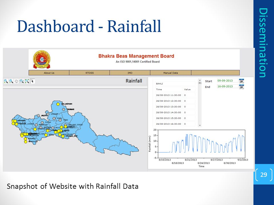 Dashboard - Rainfall Dissemination