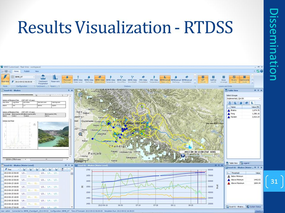 Results Visualization - RTDSS