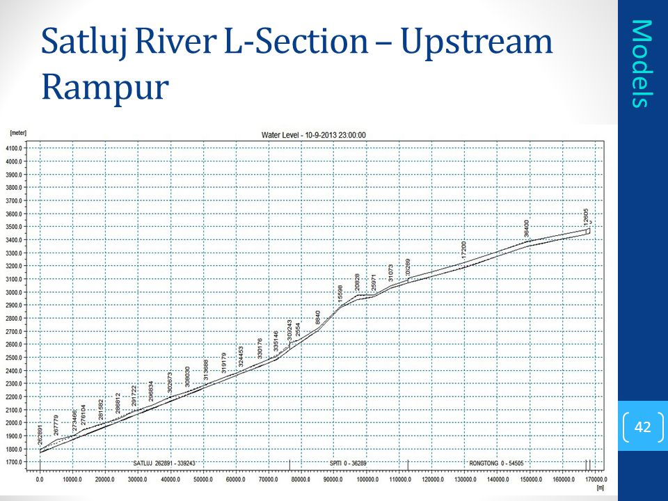 Satluj River L-Section – Upstream Rampur