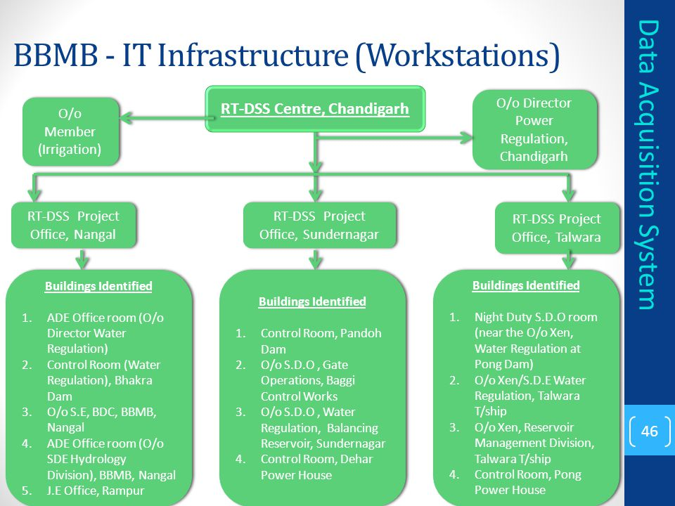 BBMB - IT Infrastructure (Workstations)