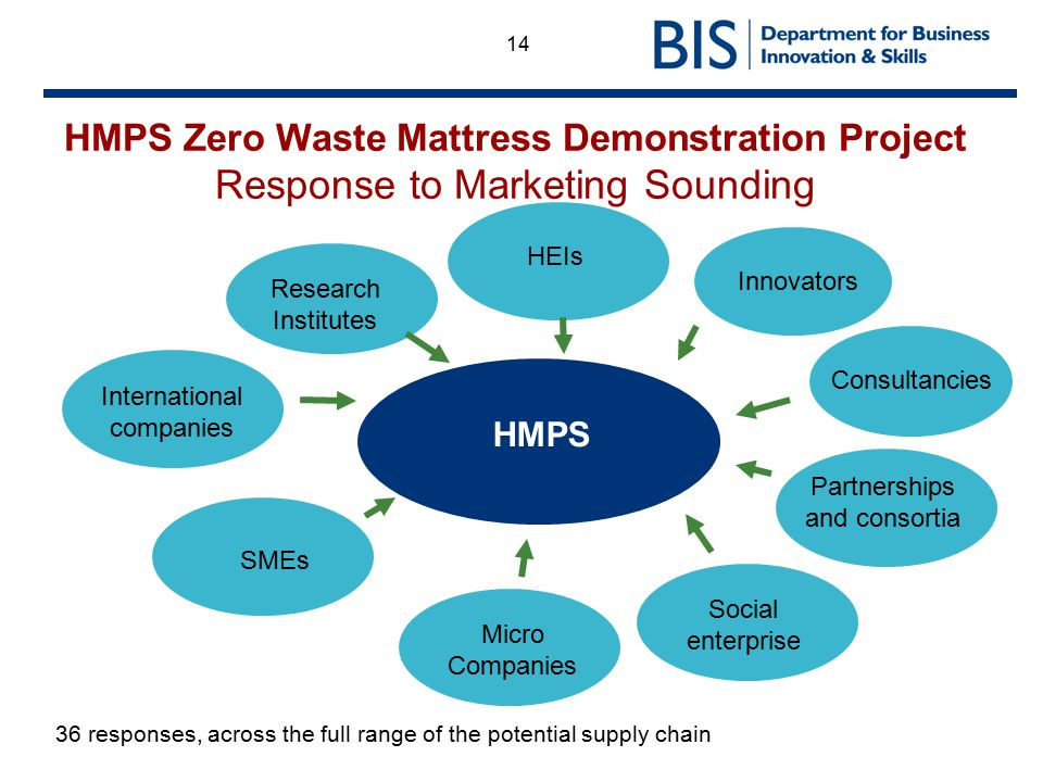 HMPS Zero Waste Mattress Demonstration Project Response to Marketing Sounding