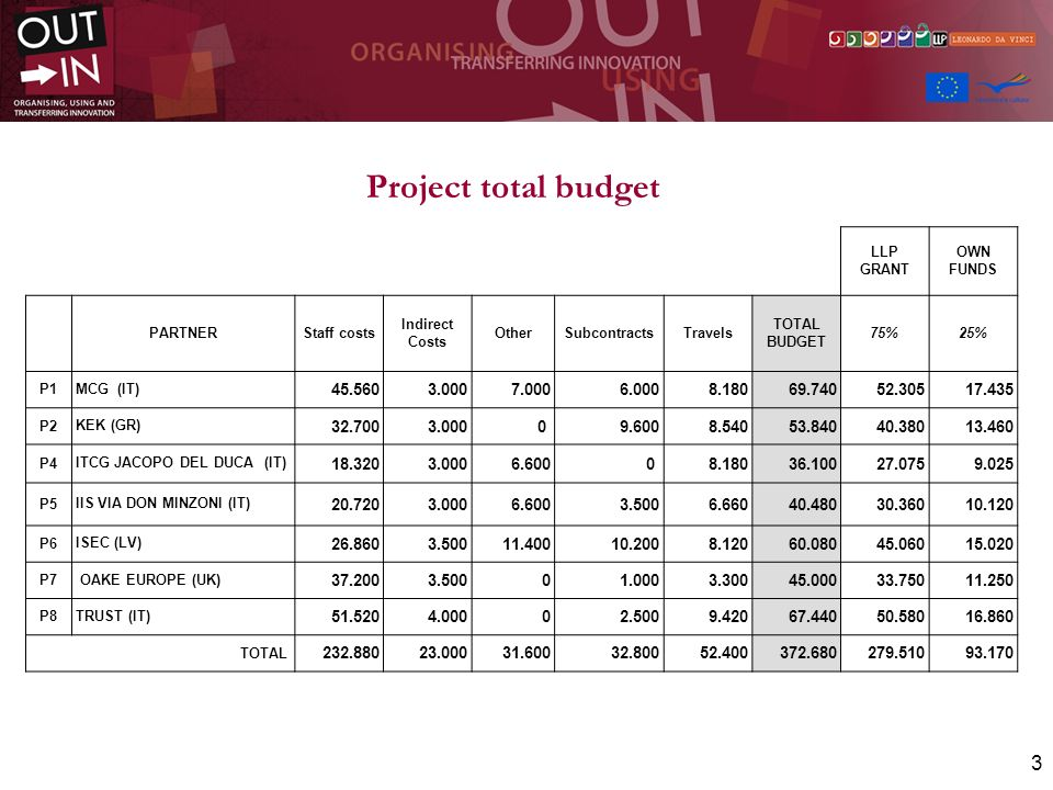 Project total budget LLP. GRANT. OWN FUNDS. PARTNER. Staff costs. Indirect Costs. Other. Subcontracts.