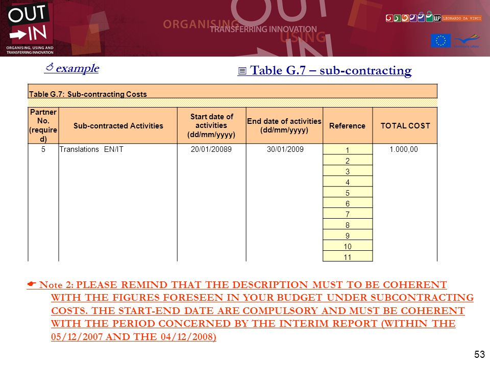  Table G.7 – sub-contracting