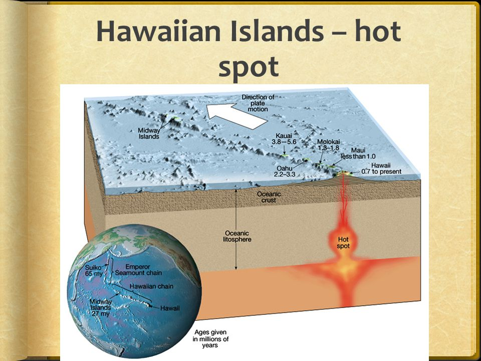 Hawaiian Islands – hot spot