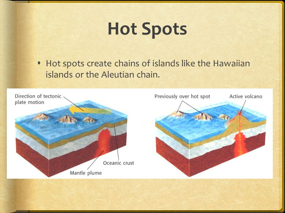 Hot Spots Hot spots create chains of islands like the Hawaiian islands or the Aleutian chain.