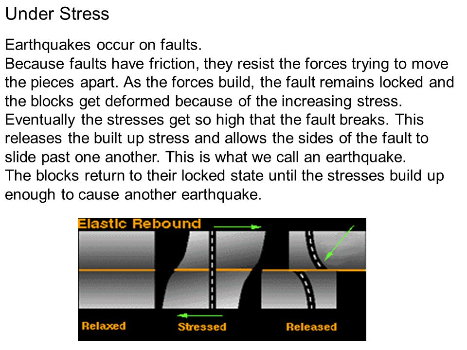 Under Stress Earthquakes occur on faults.