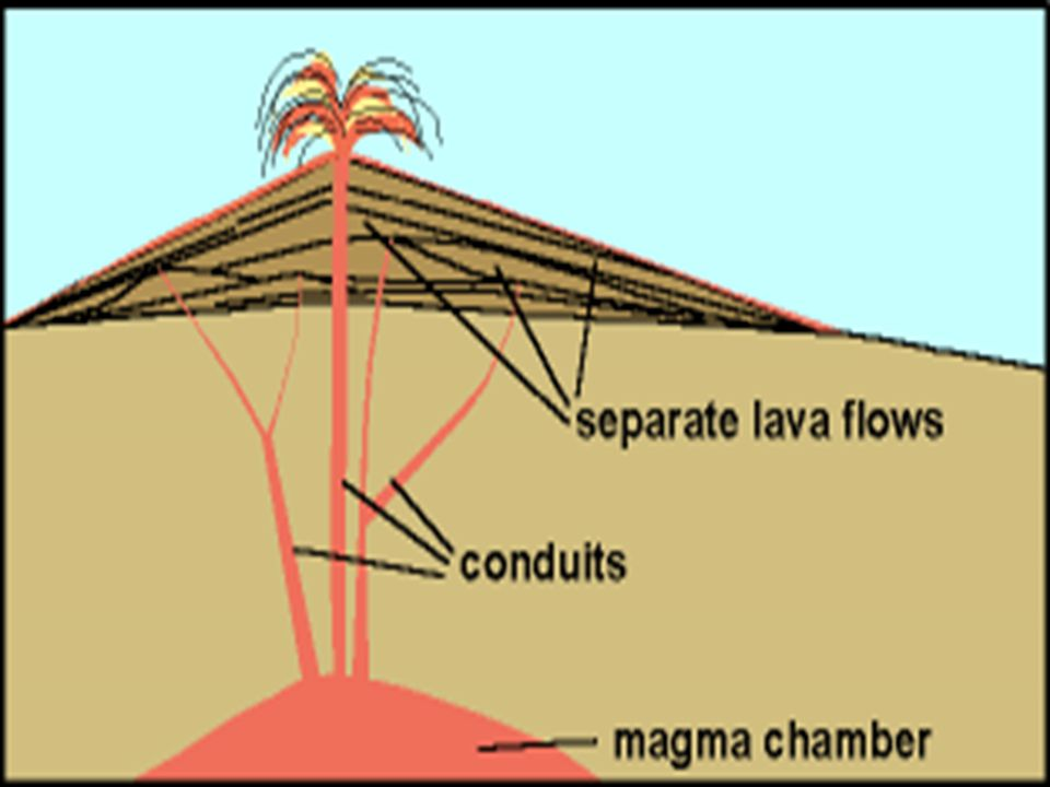 Shield volcano in cross section