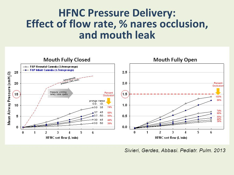 HFNC Pressure Delivery: Effect of flow rate, % nares occlusion, and mouth leak