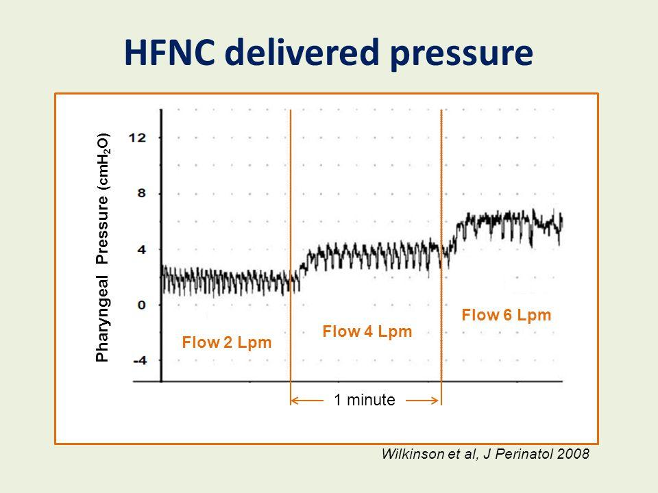 HFNC delivered pressure Pharyngeal Pressure (cmH2O)