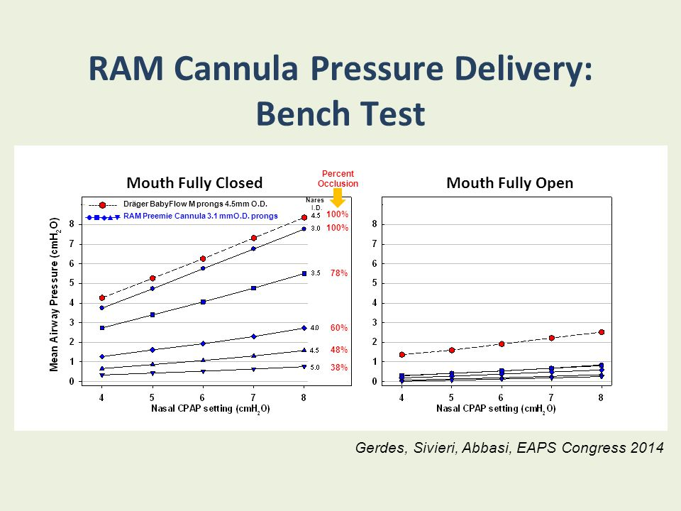 RAM Cannula Pressure Delivery: Bench Test