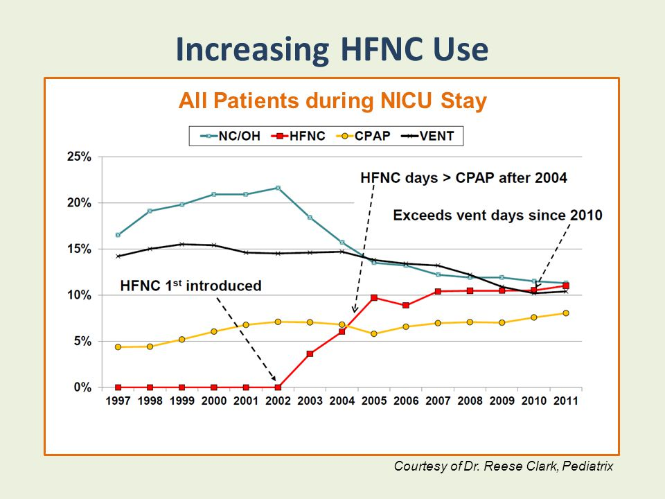 All Patients during NICU Stay All Patients during NICU Stay