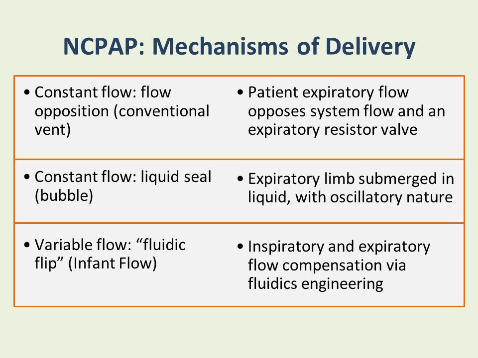 NCPAP: Mechanisms of Delivery