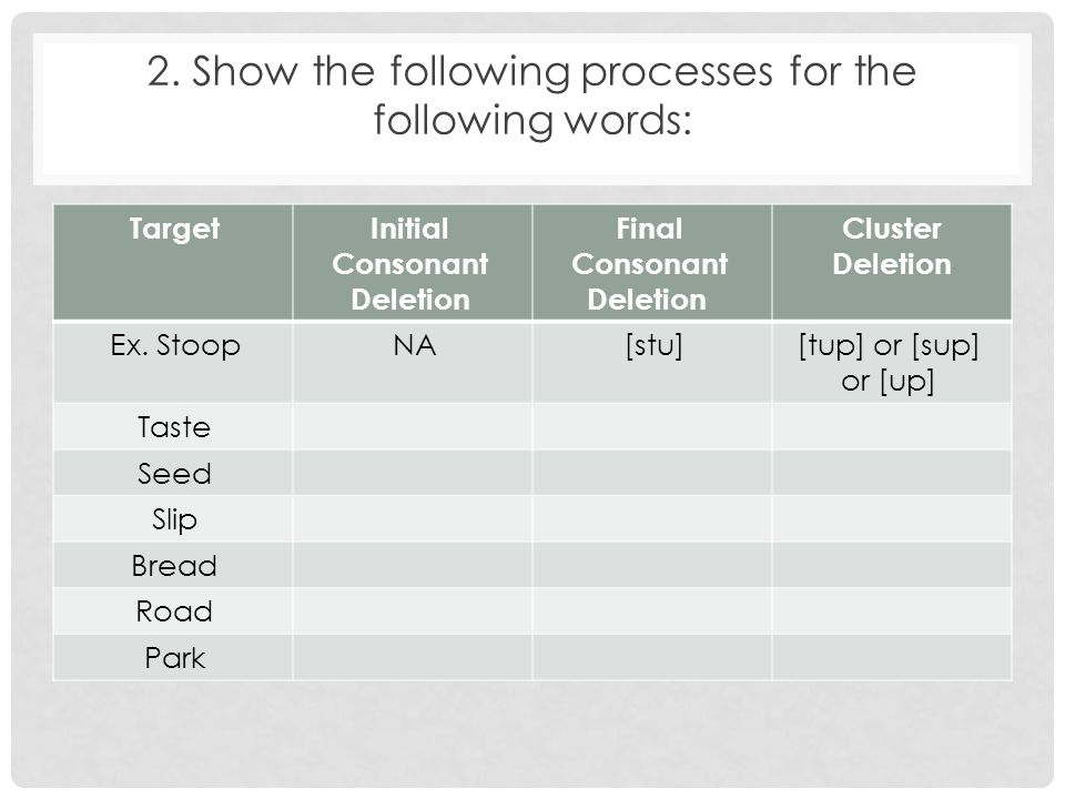 Final Consonant Deletion Initial Consonant Deletion