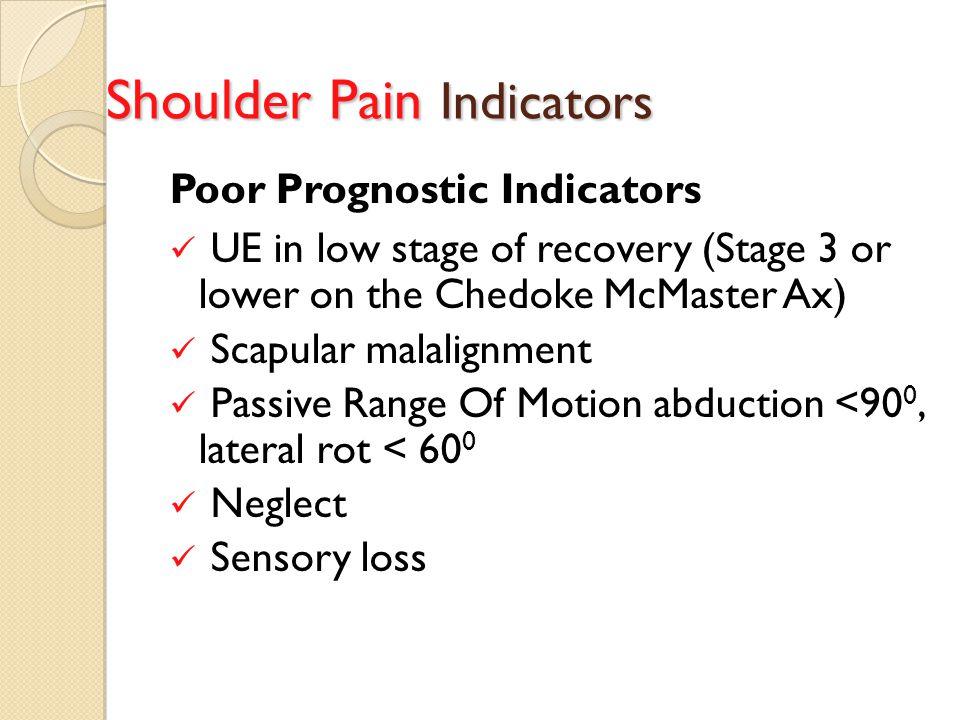 Shoulder Pain Indicators