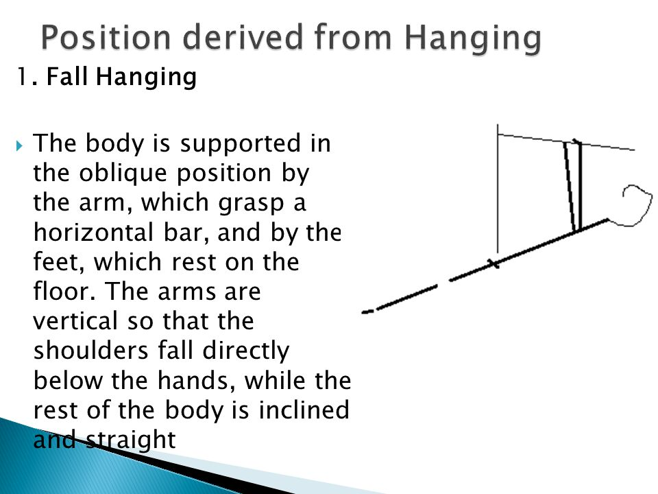 Position derived from Hanging