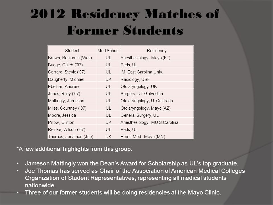 2012 Residency Matches of Former Students
