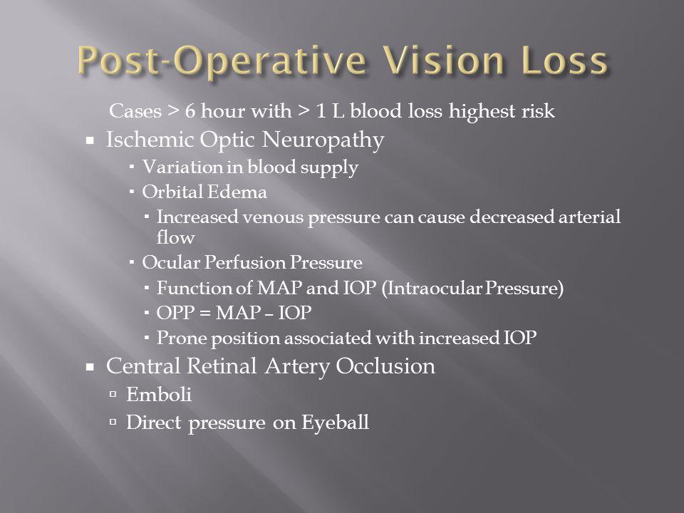 Post-Operative Vision Loss