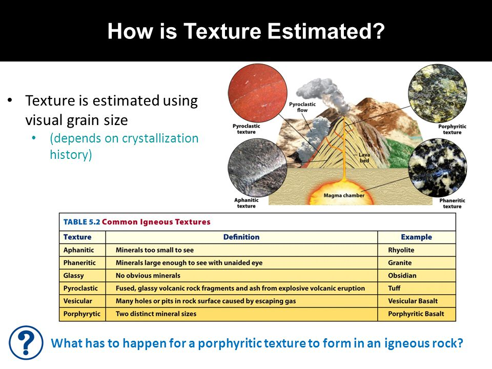 How is Texture Estimated