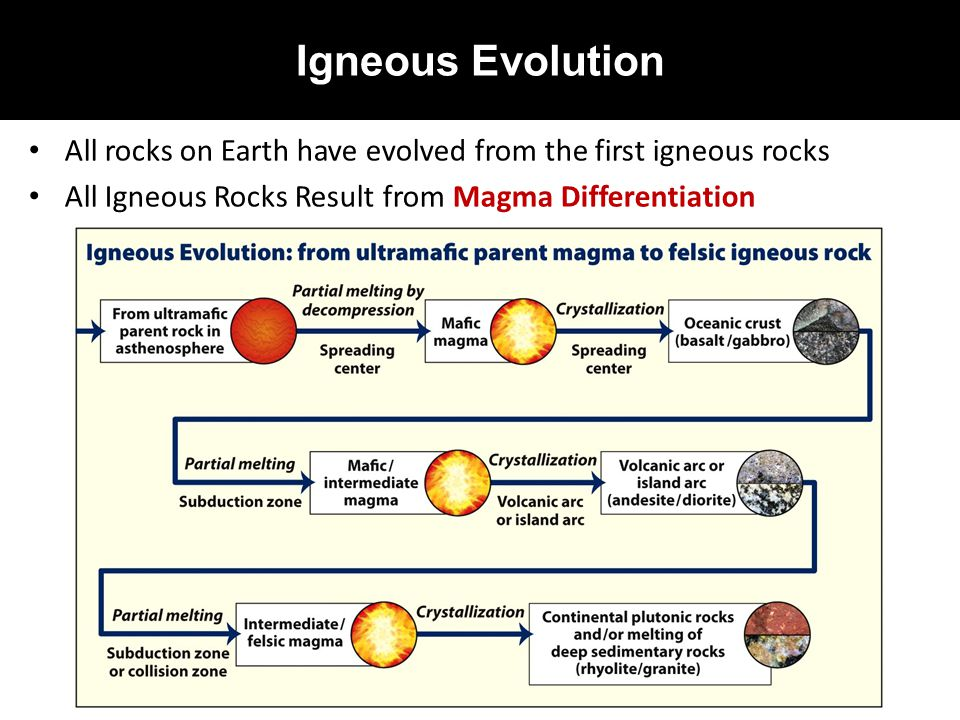 Igneous Evolution All rocks on Earth have evolved from the first igneous rocks.