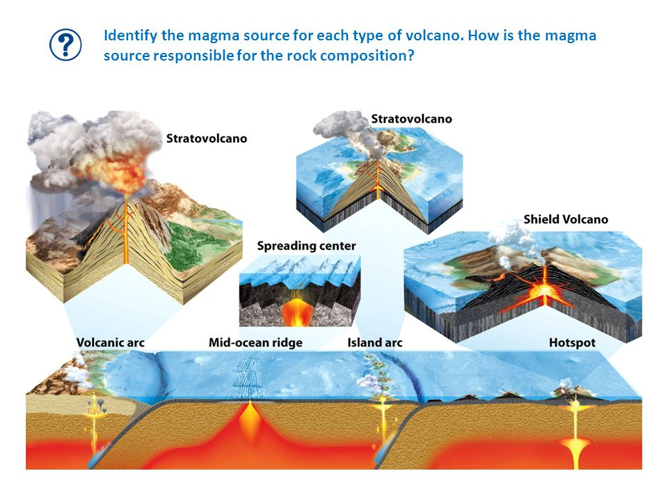 Identify the magma source for each type of volcano