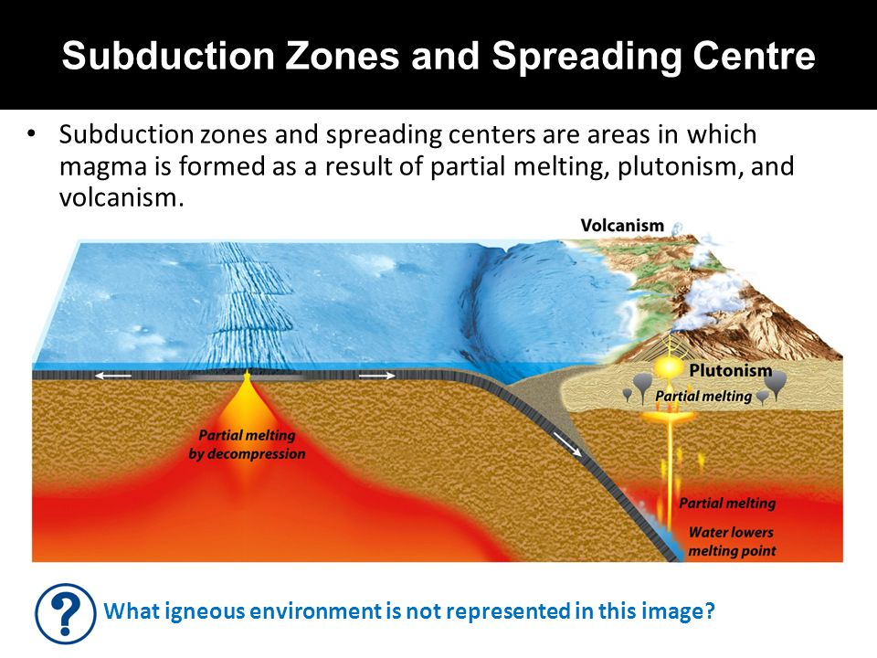 Subduction Zones and Spreading Centre