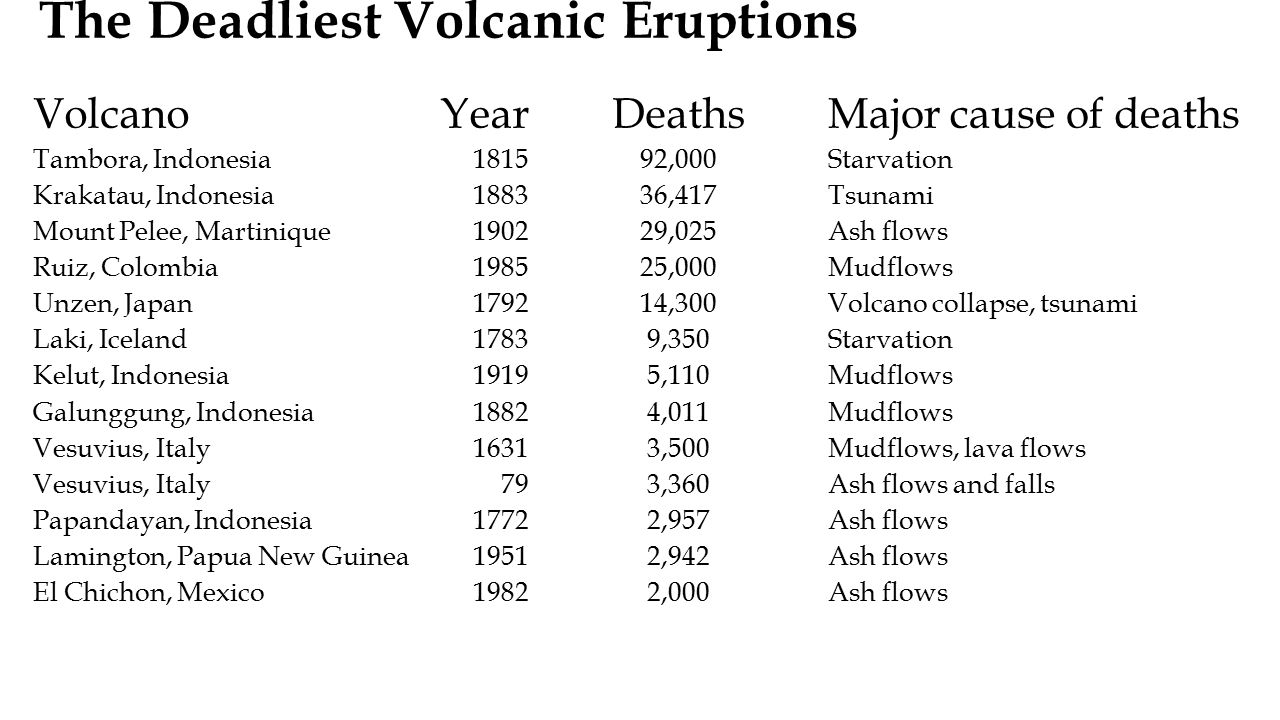 The Deadliest Volcanic Eruptions