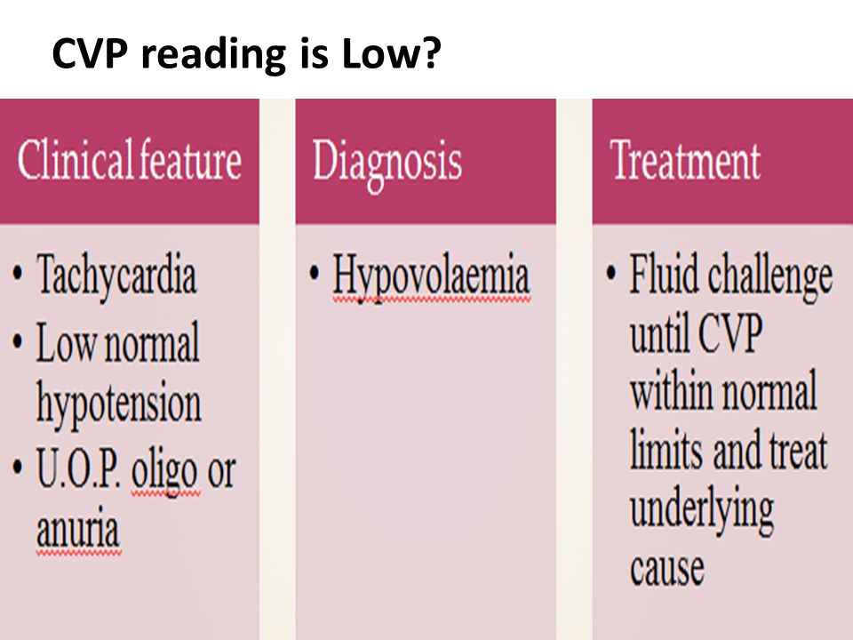 CVP reading is Low