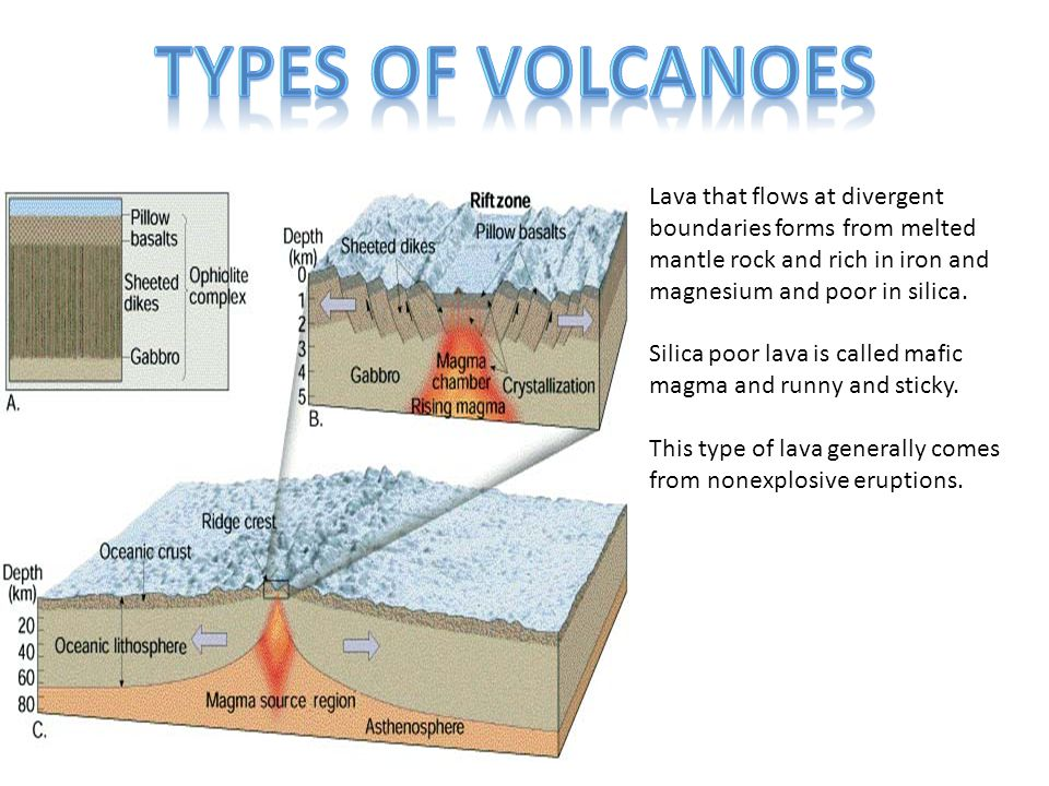Types of Volcanoes Lava that flows at divergent boundaries forms from melted mantle rock and rich in iron and magnesium and poor in silica.