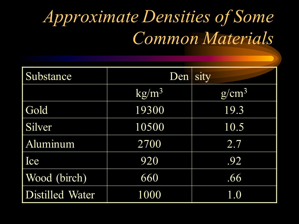 Approximate Densities of Some Common Materials