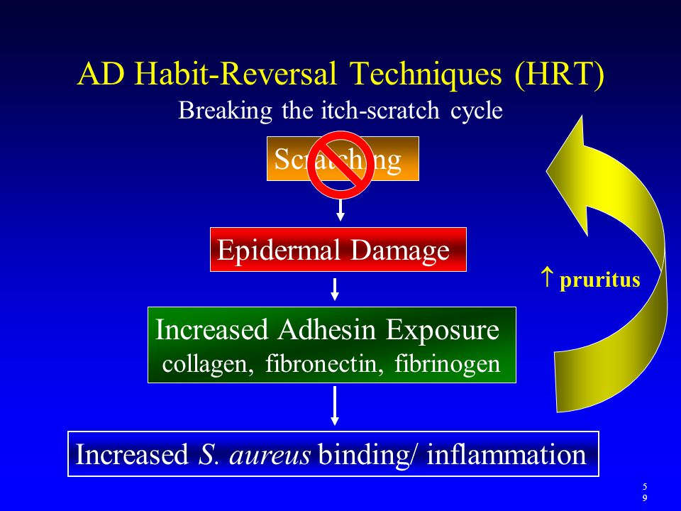 AD Habit-Reversal Techniques (HRT) Breaking the itch-scratch cycle