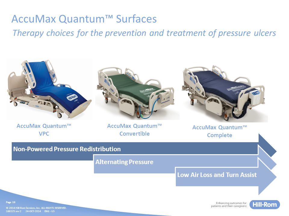 AccuMax Quantum™ Clinically shown to help reduce facility-acquired pressure ulcers.
