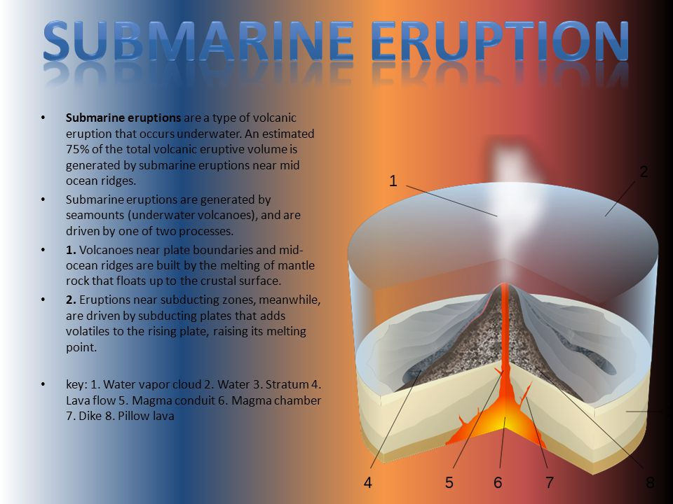 Submarine Eruption