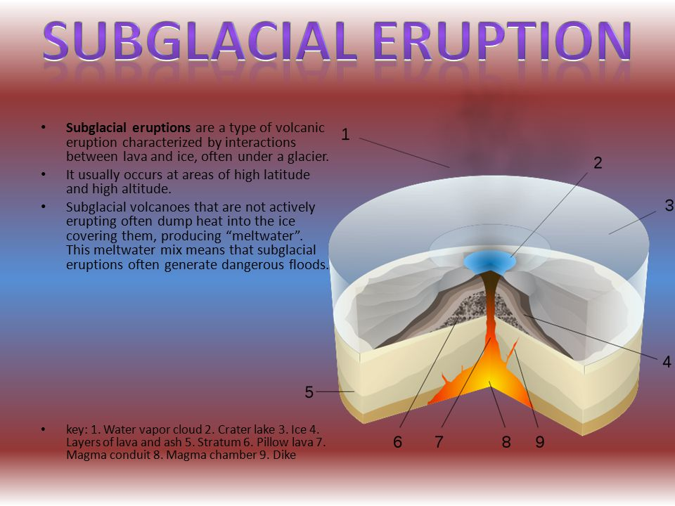 Subglacial Eruption Subglacial eruptions are a type of volcanic eruption characterized by interactions between lava and ice, often under a glacier.