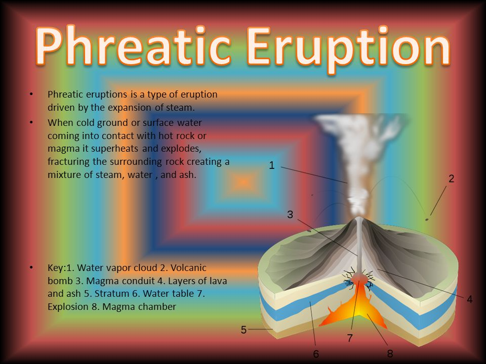 Phreatic Eruption Phreatic eruptions is a type of eruption driven by the expansion of steam.