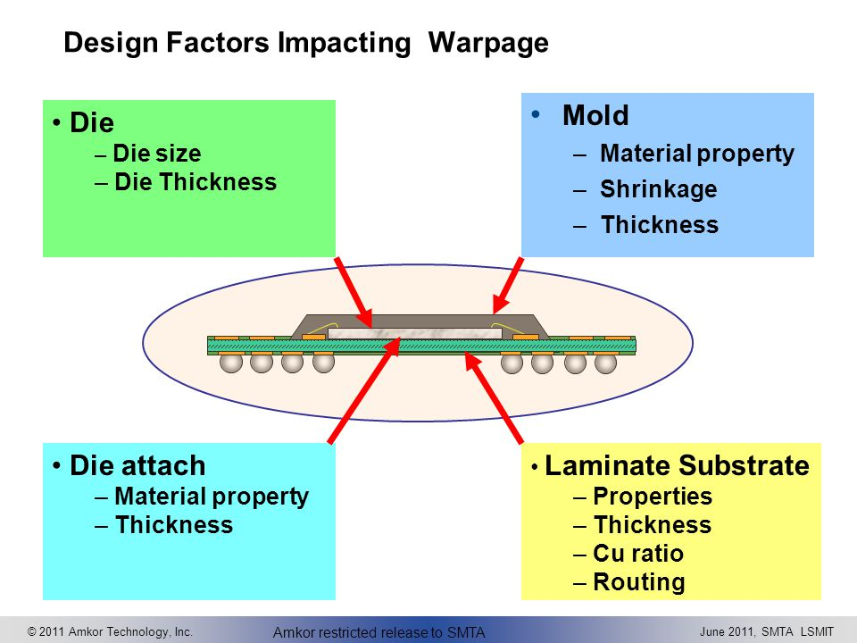 Design Factors Impacting Warpage