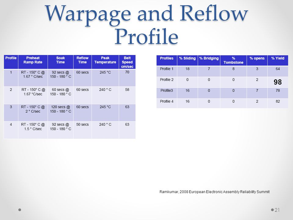 Warpage and Reflow Profile