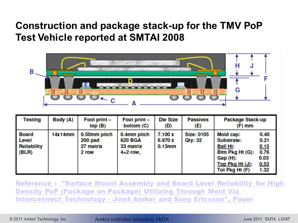 Construction and package stack-up for the TMV PoP