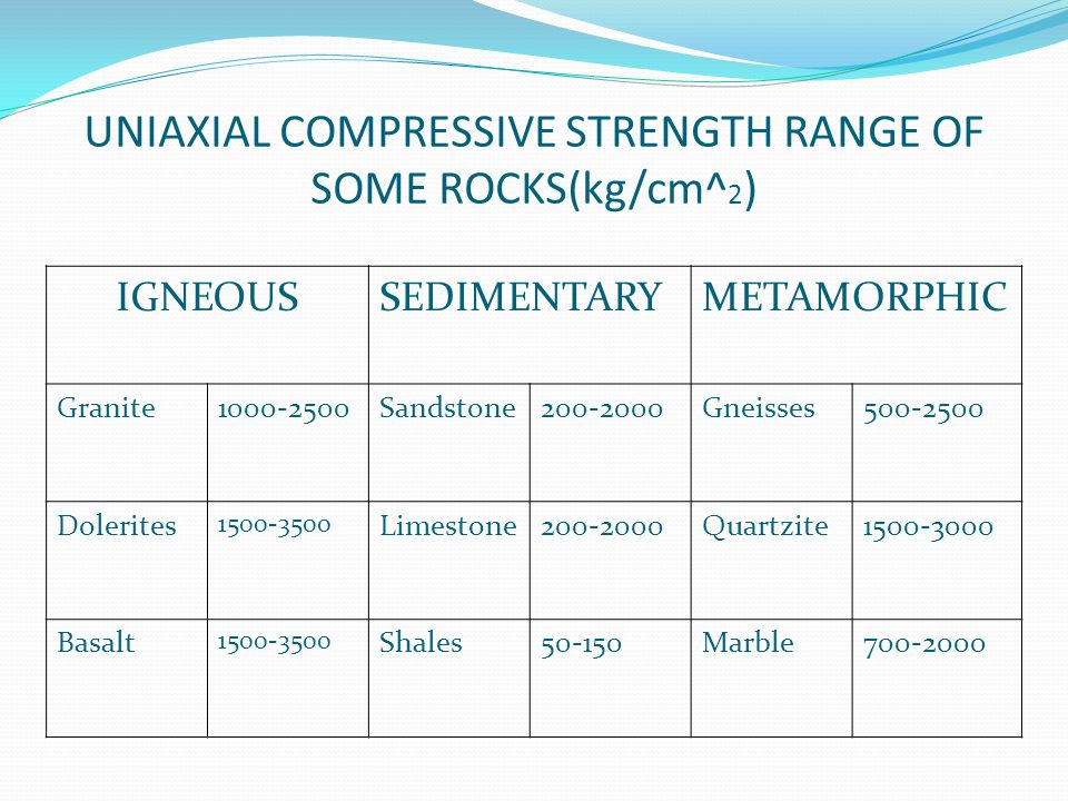 UNIAXIAL COMPRESSIVE STRENGTH RANGE OF SOME ROCKS(kg/cm^2)