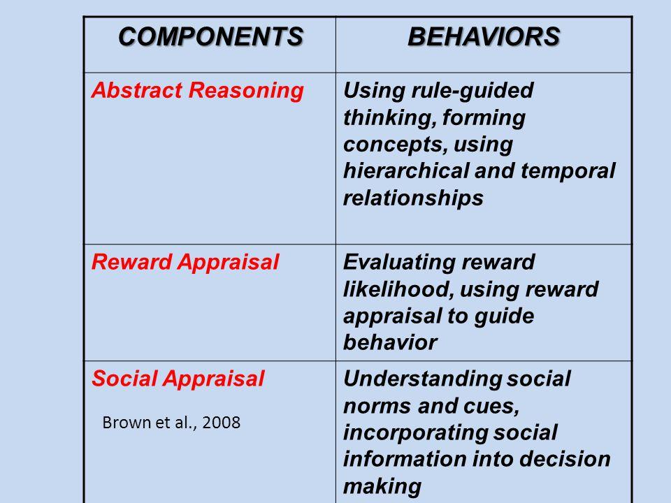 COMPONENTS BEHAVIORS Abstract Reasoning