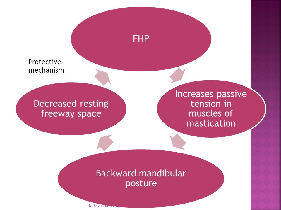Protective mechanism Dr Shwetha S Hegde FHP