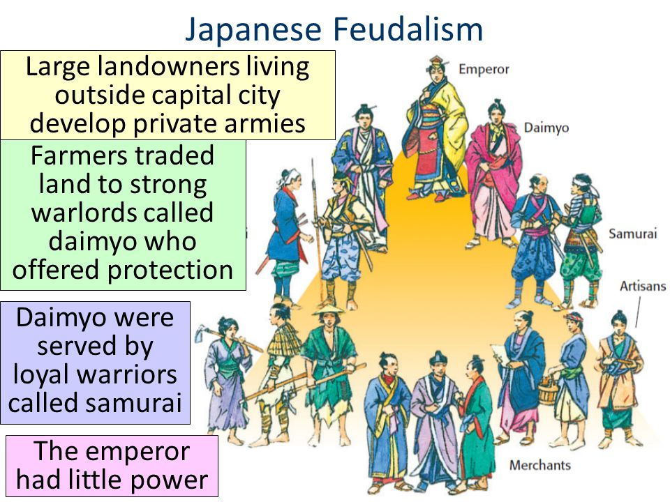 Japanese Feudalism Large landowners living outside capital city develop private armies.