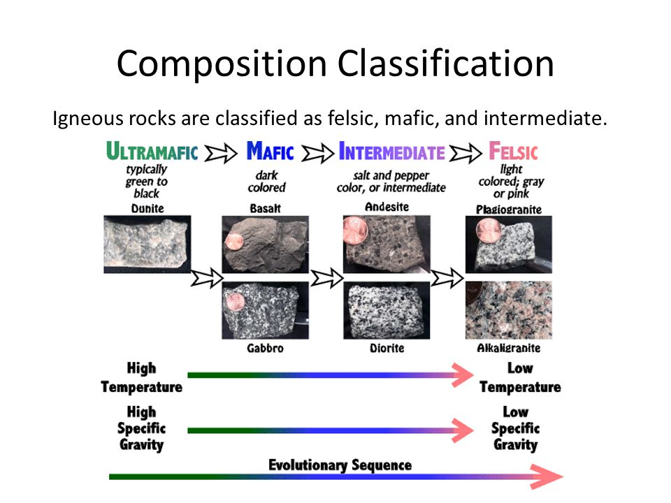 Composition Classification