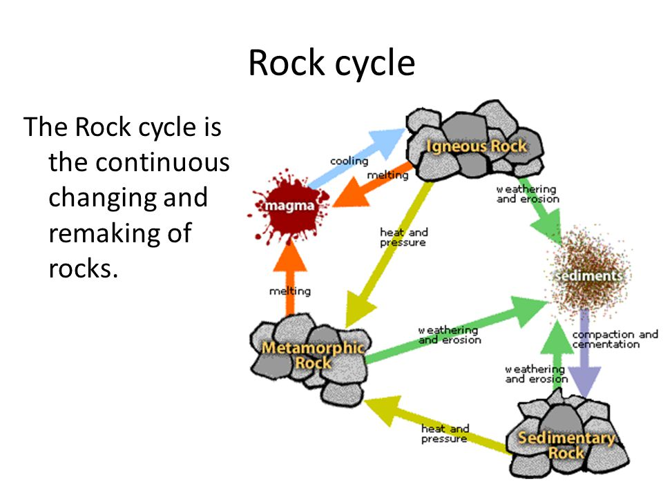 Rock cycle The Rock cycle is the continuous changing and remaking of rocks.