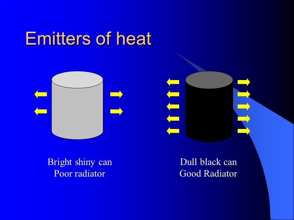 Emitters of heat Bright shiny can Poor radiator