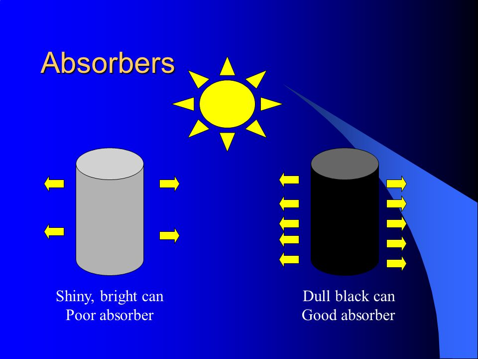 Absorbers Shiny, bright can Poor absorber Dull black can Good absorber