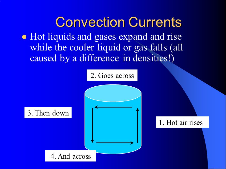 Convection Currents Hot liquids and gases expand and rise while the cooler liquid or gas falls (all caused by a difference in densities!)