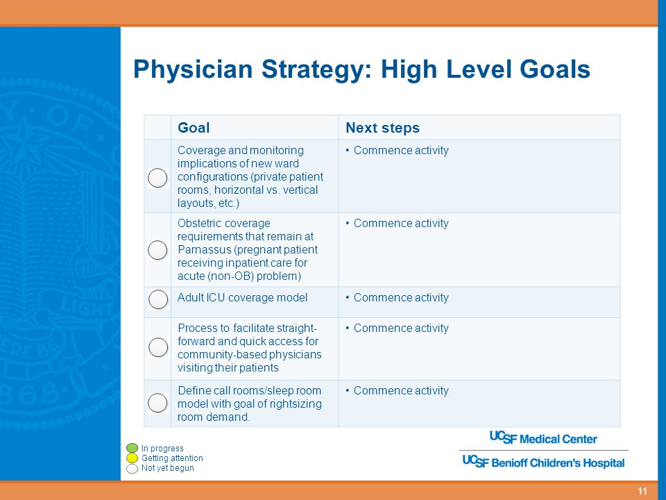 Physician Strategy: High Level Goals